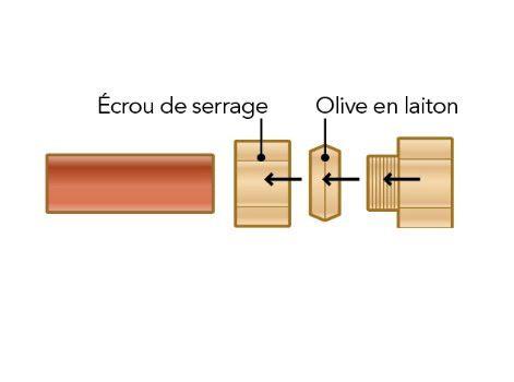 le de bureau laiton les raccords rapides pour un réseau cuivre leroy merlin