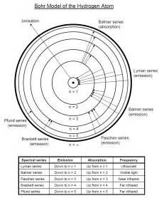 Energy Levels Atom Bohr Model