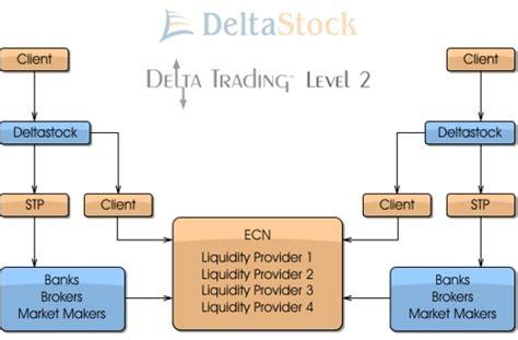ecn forex trading platform deltastock l2 ecn forex platform my personal experiece