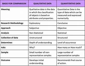 3 1 Qualitative And Quantitative Data