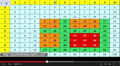 comment apprendre facilement les tables de multiplication