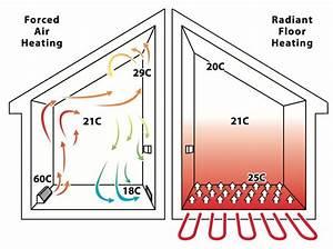 Airflow  U2013 Underfloor Heating