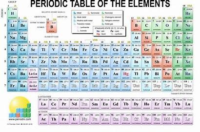 Periodic Table Elements Modern Chemistry Similarities Method