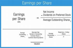 Earnings per Share - Accounting Play
