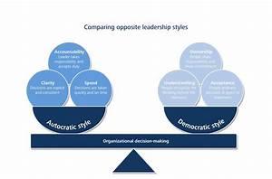 Ch. 6: Autocratic Style vs Democratic Style - Leadership ...