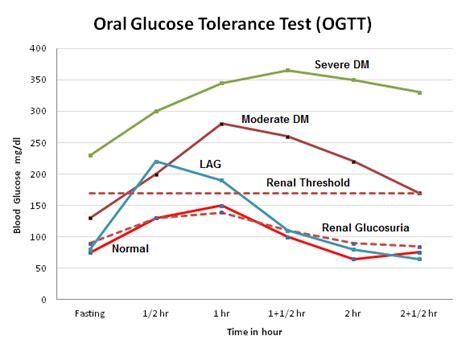 glucose tolerance test gtt principle procedure