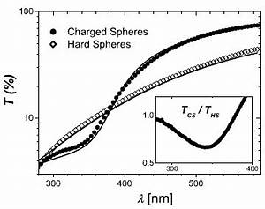 Photonic Properties of Strongly Correlated Colloidal ...