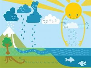 THE WATER CYCLE - ThingLink