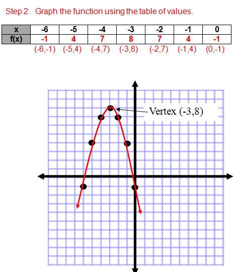 Homework Help Parabolas
