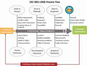 An Experienced Iso 9001 Consultancy