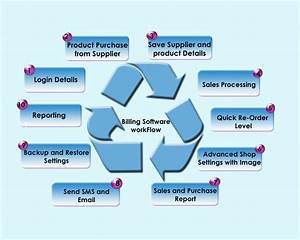 Data Flow Diagram Dfd Of Library Management System Html