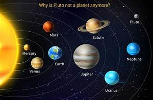 Why is Pluto not a planet? - Blog-Sciencescore