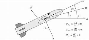 A Free Body Diagram Of The Aerodynamic Forces On A