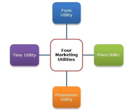 Marketing <b>Utilities</b> | relivingmbadays