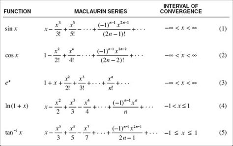 Taylor and maclaurin series homework answers - case study topics
