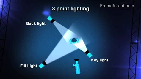3 point lighting photography frameforest filmschool 3 point lighting youtube