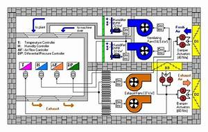 General Block Diagram Of The Controlled Hvac System For