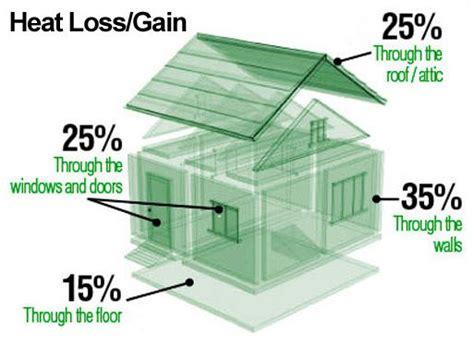 Класс энергоэффективности жилого дома 2019 год