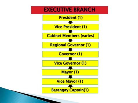 Cabinet Agencies Of The Philippines by Branches Of Government