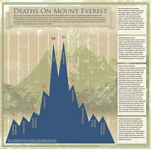 How, People, Die, On, Mount, Everest, Infographic