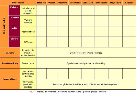 modele planification ide