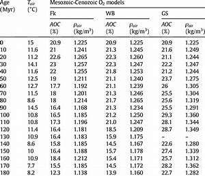 Values Of Air Density   U03c1 Air    Temperature  T Air    And