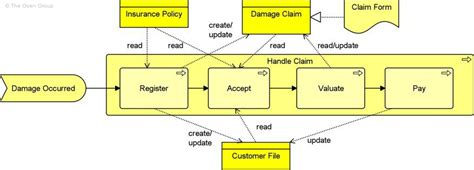 archimate  specification chapter