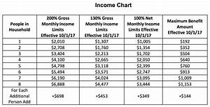 Food Stamp Income Limits Texas 2017 Food Ideas