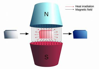 Magnetic Refrigeration Magnetocaloric Heat Energy Effect Cooling
