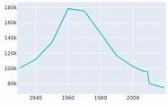 Gary, Indiana Population History | 1930 - 2019