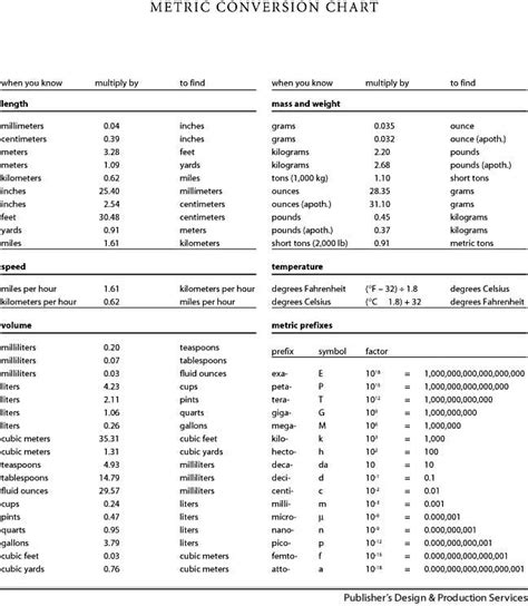 ideas  metric conversion table  pinterest metric table weight conversion