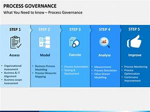 Process Governance Powerpoint Template