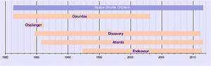 Template:Timeline of Space Shuttle orbiters - Wikipedia