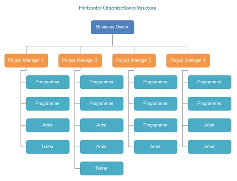 general introduction  horizontal organization structure org charting