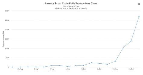 Now, we will transfer bnb from binance smart wallet to. Why Binance Coin (BNB) Rose by 55% in 13 Days, Causing ...