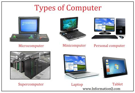 What Is Computer? Types Of Computer