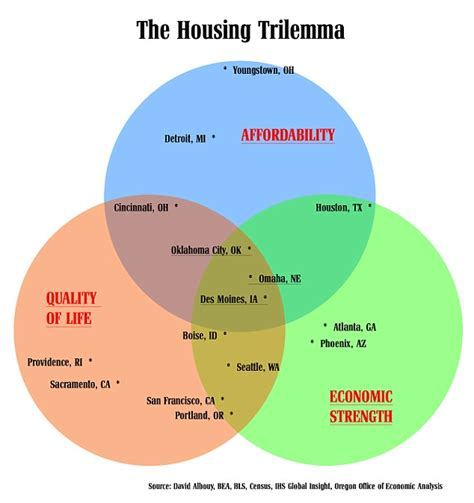 housing three trilemma cities economic quality oregon midwest affordable strong economy analysis having office