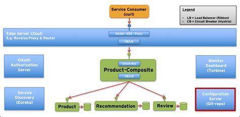 Building Microservices, Part 6. Adding A Configuration