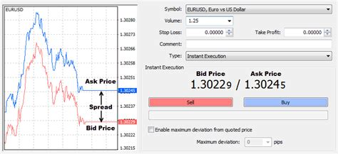 Bid Ask Price How Forex Trading Works The Forex Market Structure