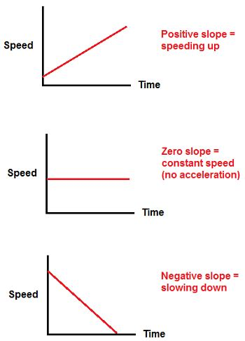 Recognizing Acceleration & Deceleration On Speed Vs Time Graphs Studycom