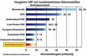 U Wert Tabelle Baustoffe : vakuum isolations paneele shkwissen haustechnikdialog ~ Frokenaadalensverden.com Haus und Dekorationen