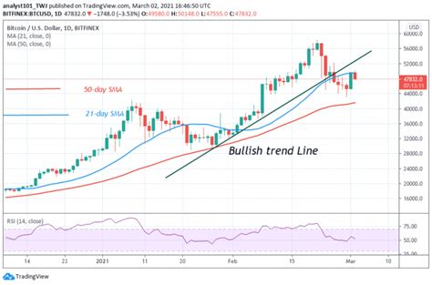 At walletinvestor.com we predict future values with technical analysis for wide selection of digital coins like bitcoin. Bitcoin (BTC) Price Prediction: BTC/USD Hits $50,000 High and Retraces, May Find Support above ...