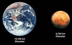 Life in our Solar System – Mars | Astrobioloblog