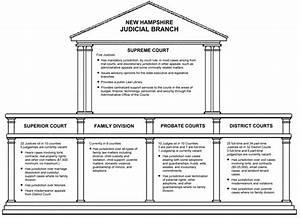 Federal Court System Chart  U2013 Yaryak