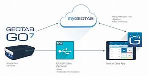 Mygeotab Updates May 2017  Geotab Drive Update And New