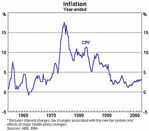 Inflation Targeting: A Decade of Australian Experience ...