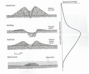 Hydrovolcanic Landforms