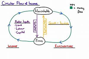 The Circular Flow Of Income  U2014 Mr Banks Tuition