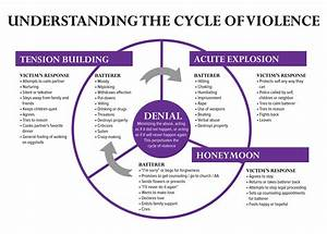 Understanding The Cycle Of Violence  U2013 Domestic Violence