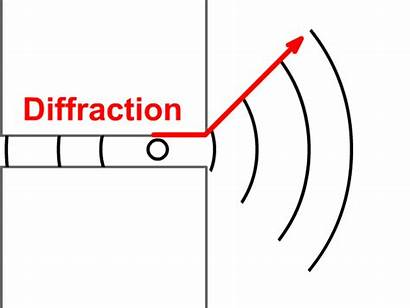 Wave Diffraction Physics Phenomena Waves Example Same